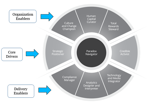 Modeling Hr Training For Impact Training Industry