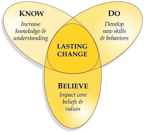 Lasting Change: Know (Increase knowledge & understanding), Do (Develop new skills & behaviors), Believe (Impact core beliefs & values)