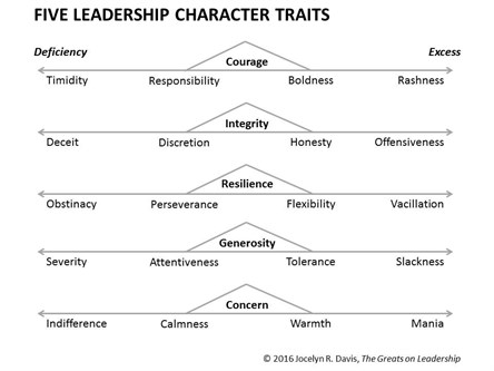 5 character traits of effective leaders and how to recognize them