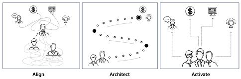Align | Architect | Activate