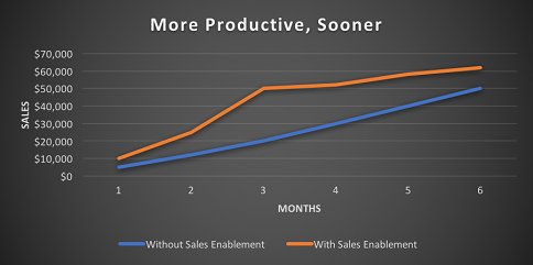 More Productive, Sooner With Sales Enablement