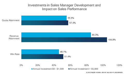 Investments in Sales Manager Development and Impact on Sales Performance