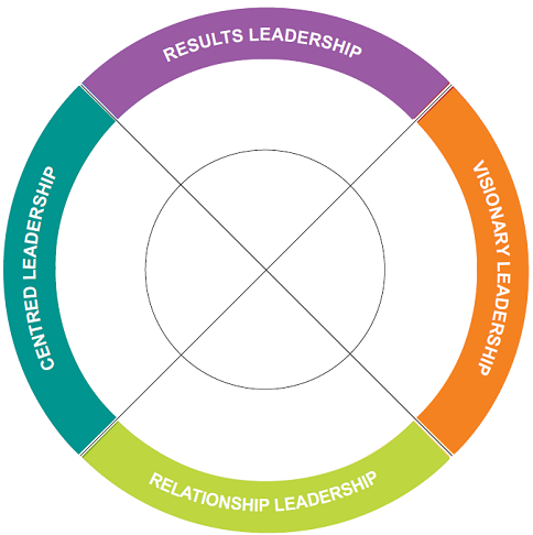 reflection on legacy leadership Leadership statement as a result of reflecting on my accomplishments and activities in leadership in art education in my portfolio, my definition of leadership.