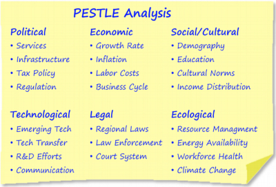 High Quality PEST Has Already Served Well As A Framework To Broaden Analysis And Improve  Decision Making. PESTLE Analysis, Especially Considering Ecological  Factors, ...
